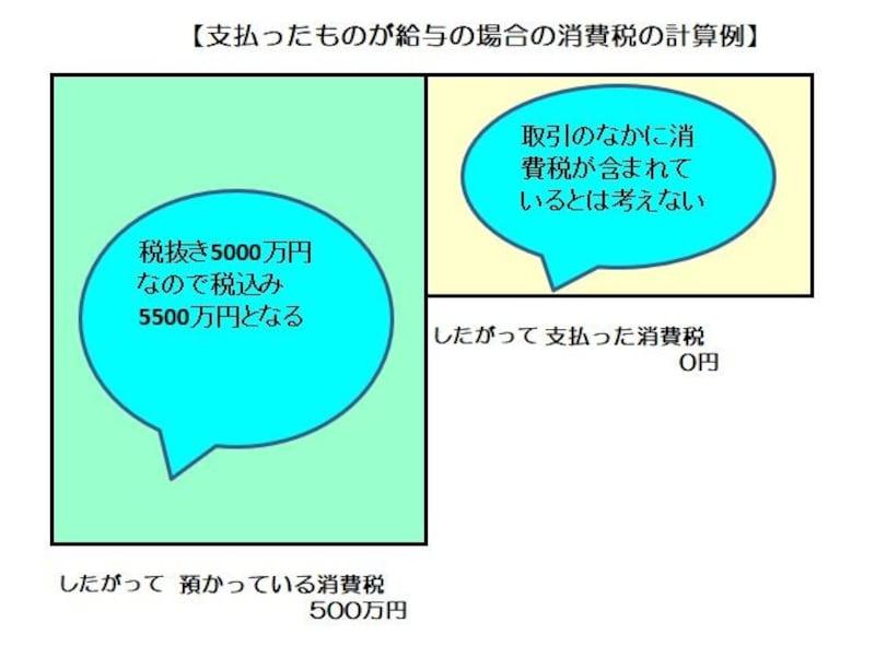 外注(あるいは報酬)として支払った場合の消費税の計算のイメージ図 (図表:筆者作成)