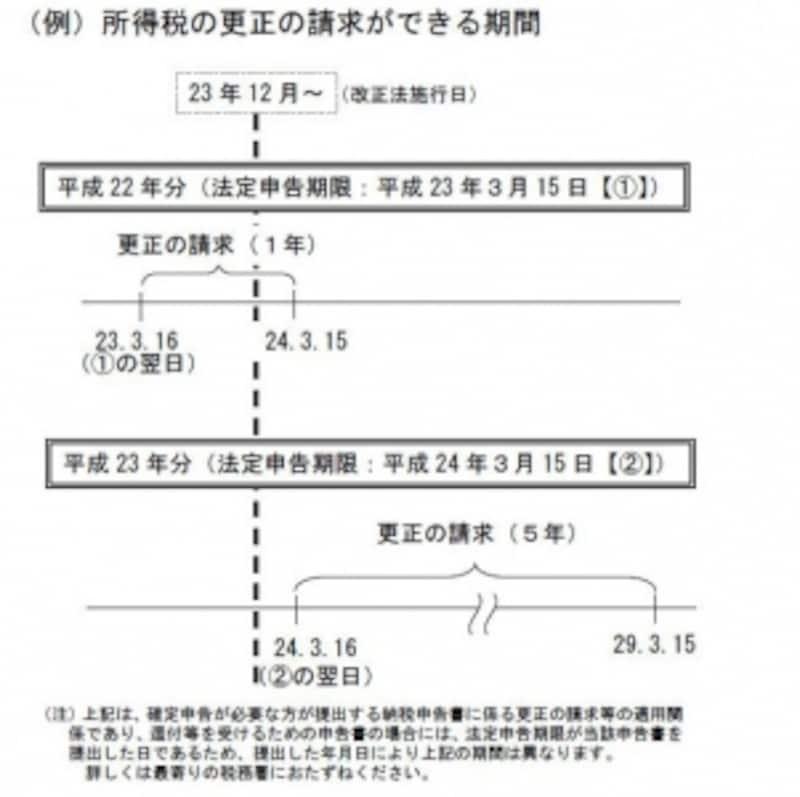 所得税の更正の請求ができる期間(国税庁パンフレットより)