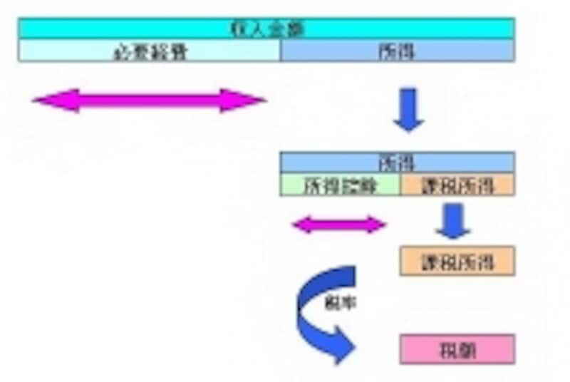 税額が決まるまでのイメージ図(図表:筆者作成)