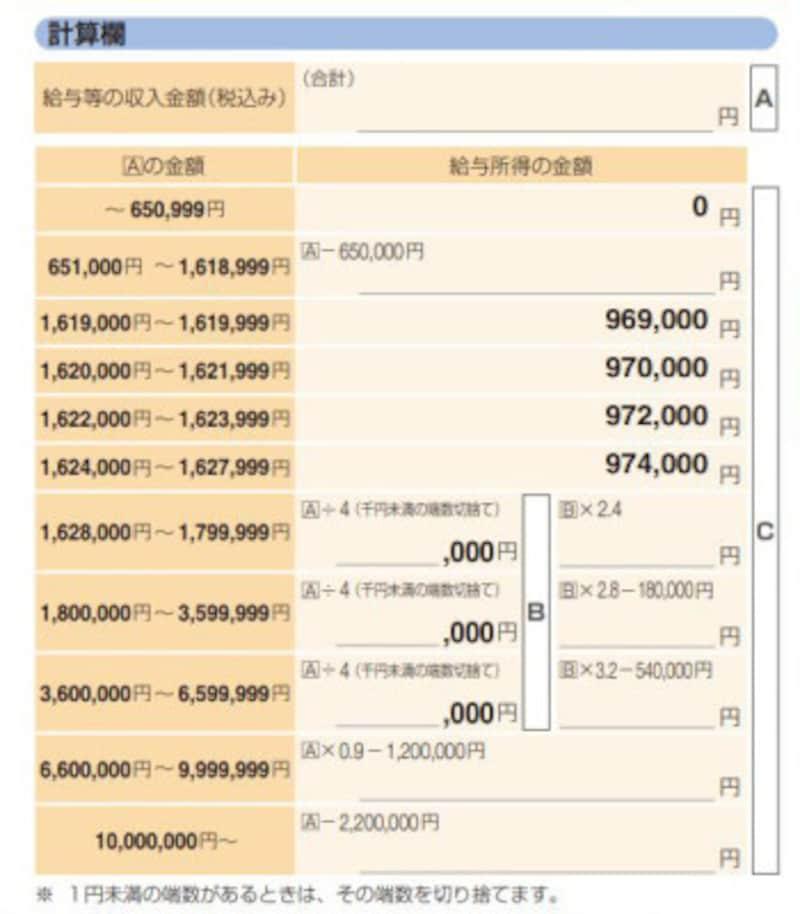 給与の年収から所得を算定する速算表 (出典:国税庁資料より)