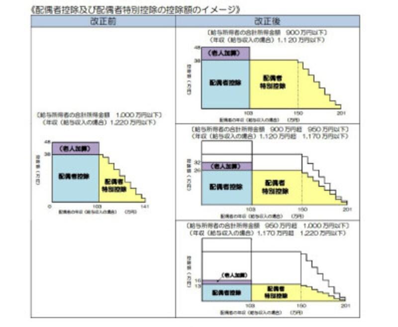 配偶者控除および配偶者特別控除の税制改正のイメージ図 (出典:国税庁資料より)