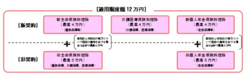 生命保険料控除の区分(出典:国税庁HP)