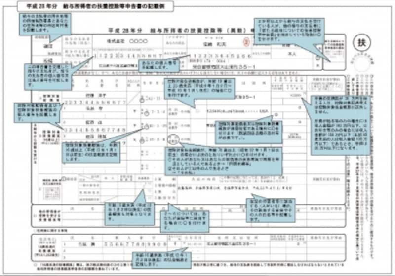 平成28年分の扶養控除等申告書の記入例(画像は国税庁HPより)