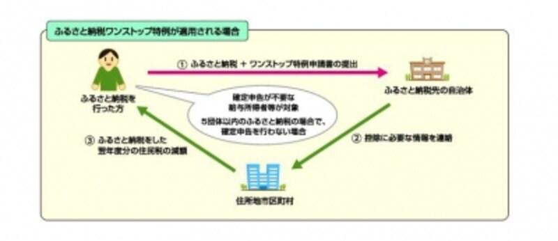 ワンストップ特例の仕組み図(出典:総務省資料より)