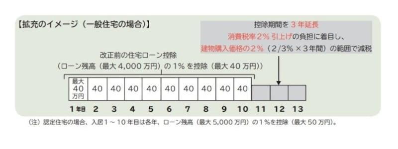 現行の住宅ローン控除のイメージ図 (出典:財務省資料より)