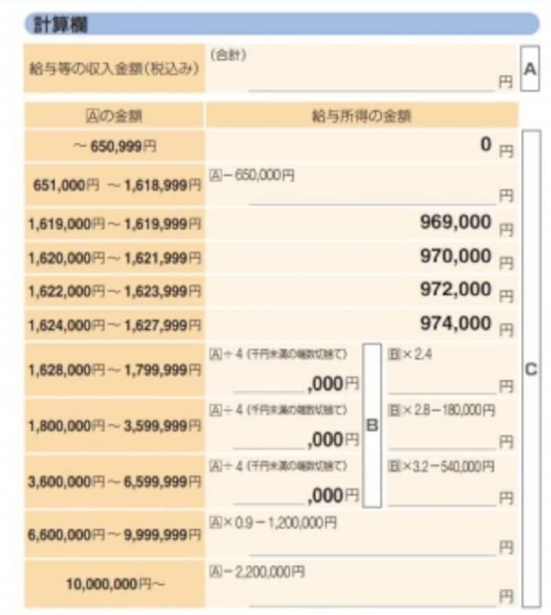 給与所得金額の算定(出典:国税庁確定申告の手引より)