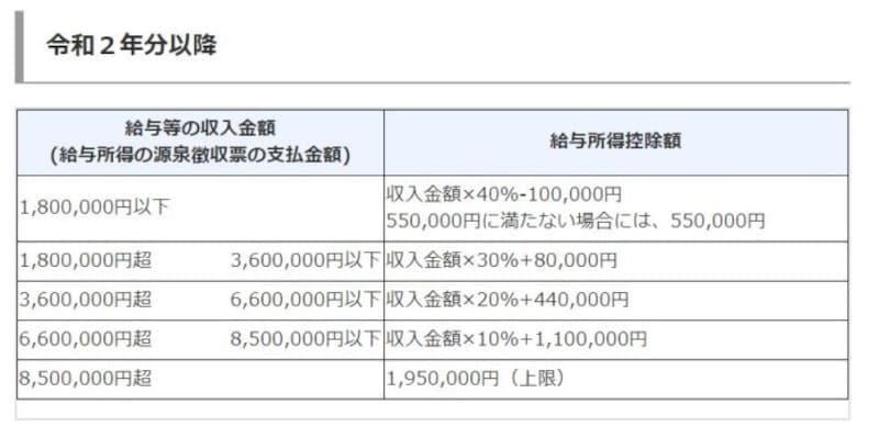 令和2年以降の給与所得控除額 (出典:国税庁タックスアンサーより)