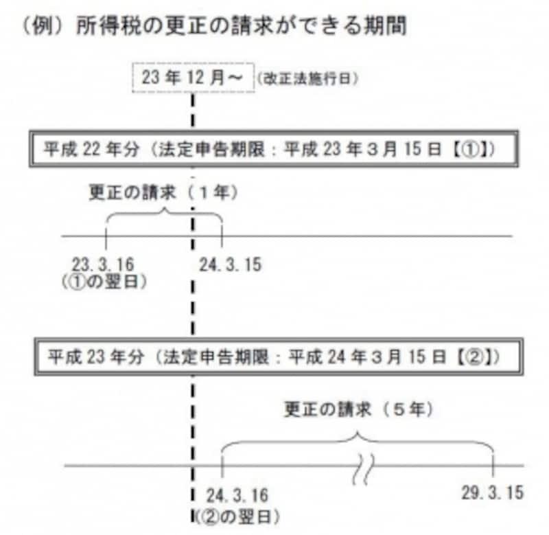 更正の請求期限の相違のイメージ図(出典:国税庁資料より)