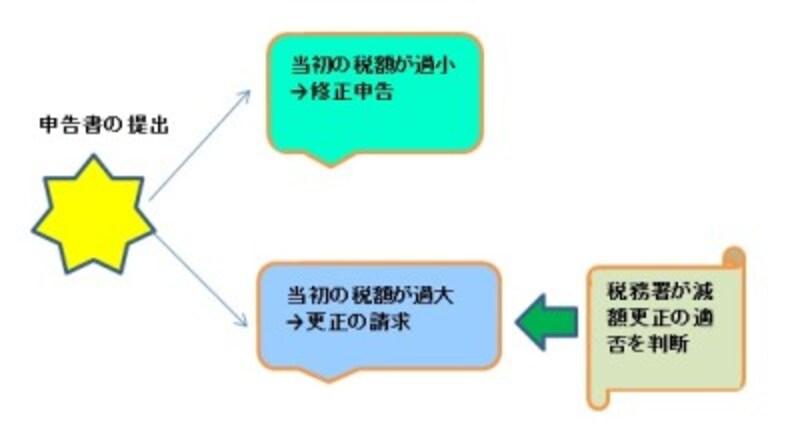 修正申告と更正の請求のイメージ図 (図表:筆者作成)