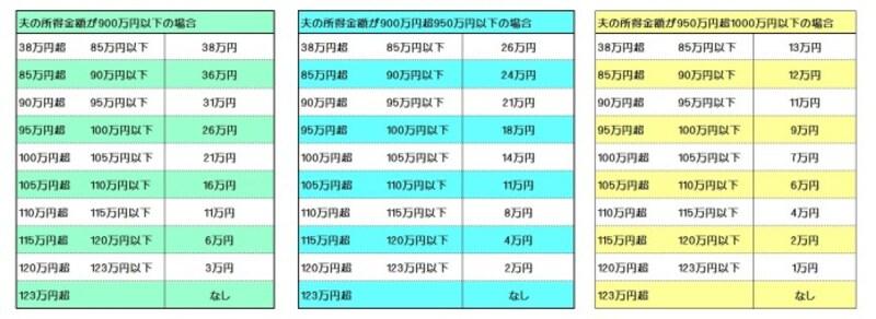 2018年以降の配偶者特別控除の早見表 (出典:国税庁資料より筆者作成)
