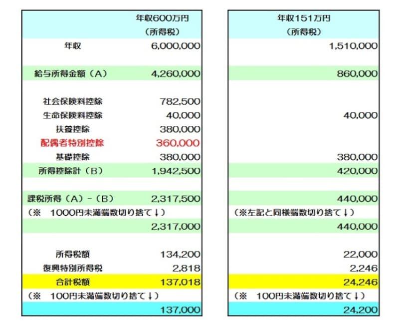 配偶者の年収が151万円の場合のシミュレーション (図表:筆者作成)
