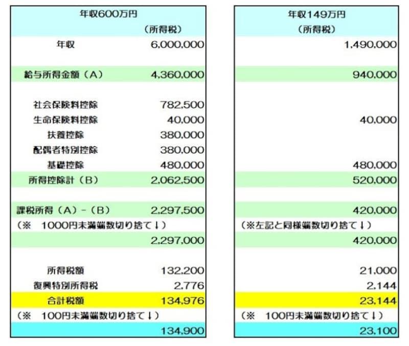 配偶者の年収を149万円とした場合のシミュレーション (図表:筆者作成)
