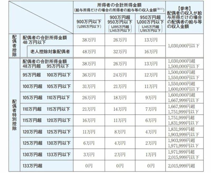給与所得控除縮小後の配偶者特別控除の早見表 (出典:国税庁資料より)
