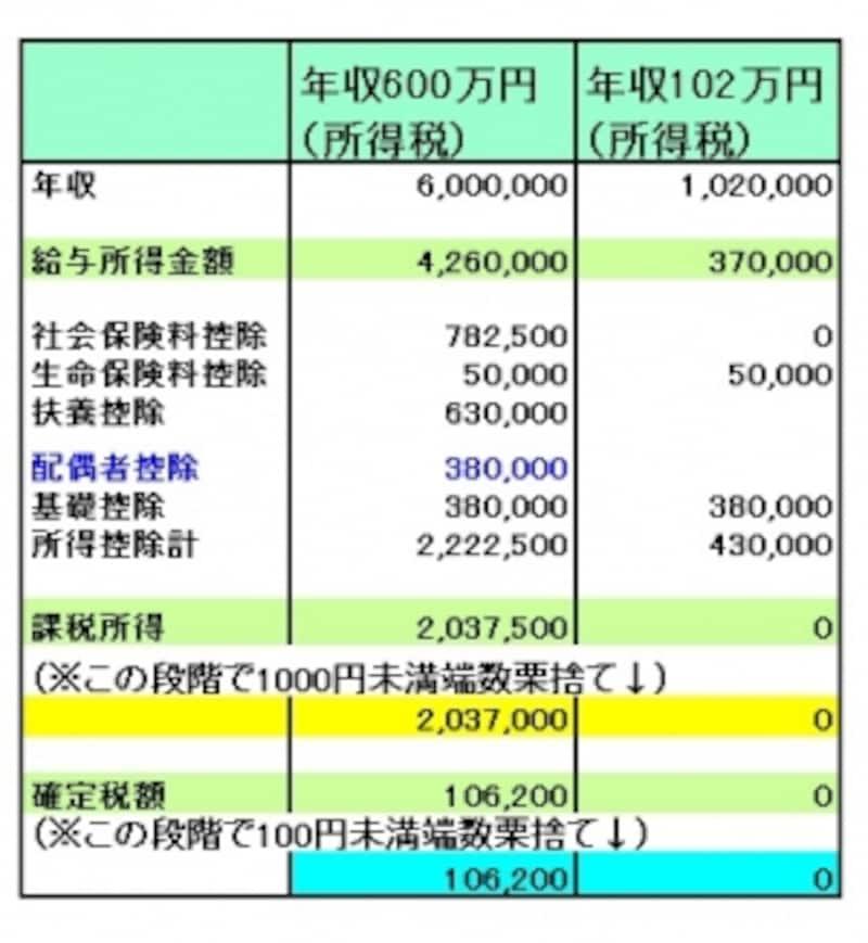 妻の年収102万円の場合の計算例です