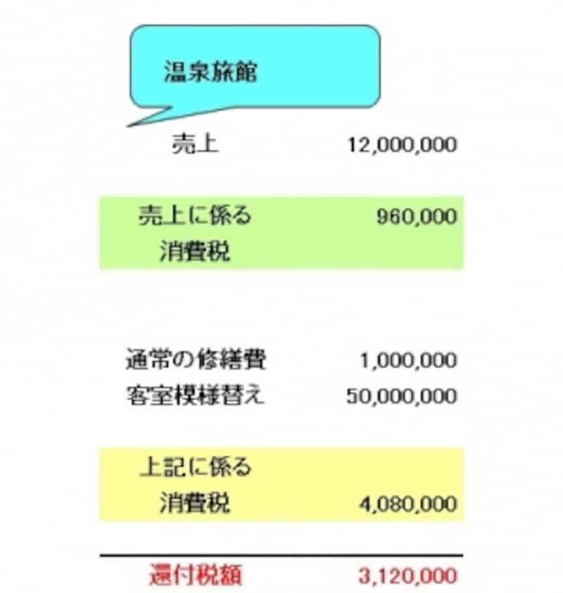 消費税が還付になるイメージ図(温泉旅館の場合:図表筆者作成)