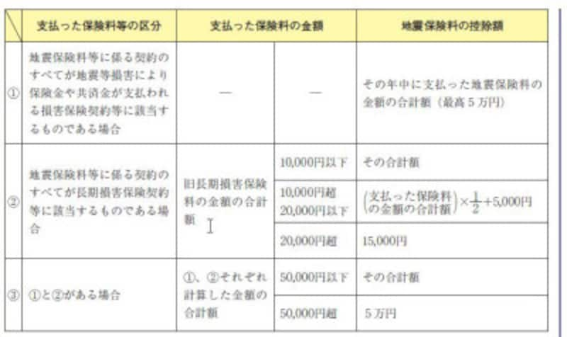 地震保険料控除算式 (出典:国税庁 資料より)