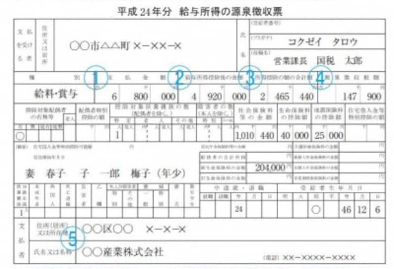 源泉徴収票記載例(出典:国税庁ホームページ)