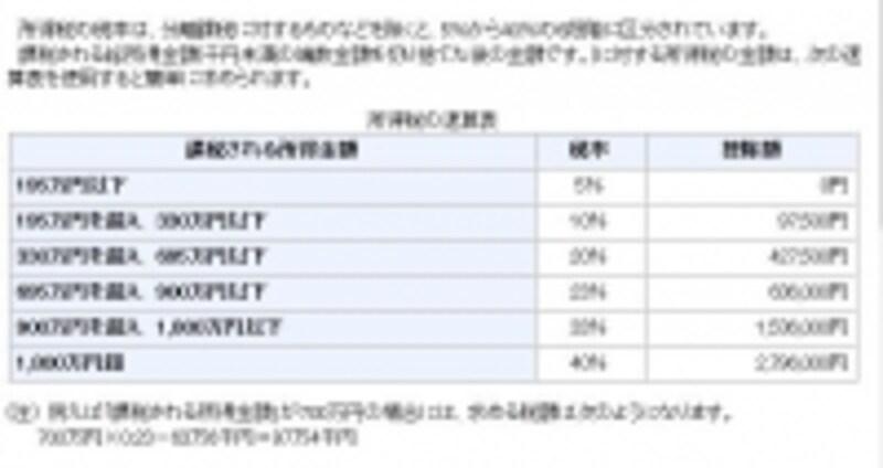所得税の速算表(出典:国税庁ホームページ)