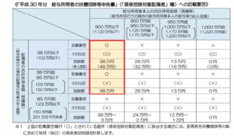 源泉控除対象配偶者欄への記載の要否 (出典:国税庁 資料より)