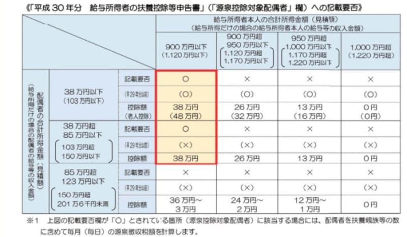 源泉控除対象配偶者欄への記載の要否(出典:国税庁 資料より)