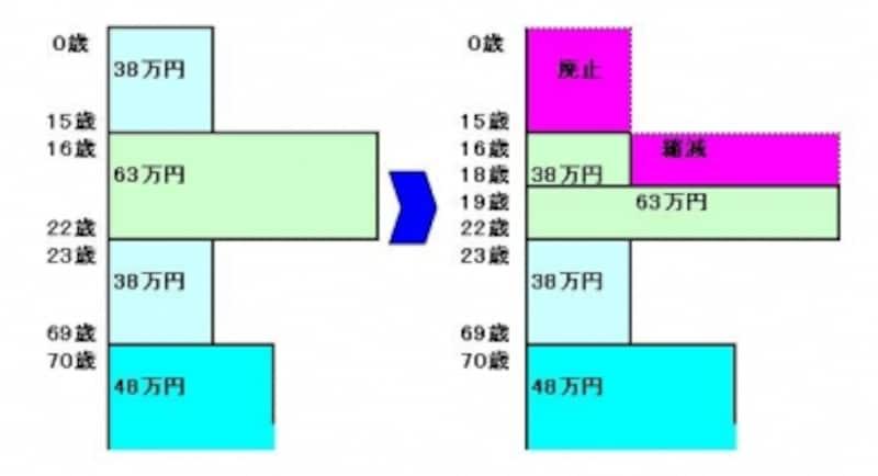 平成22年税制改正扶養控除廃止・縮小のイメージ図
