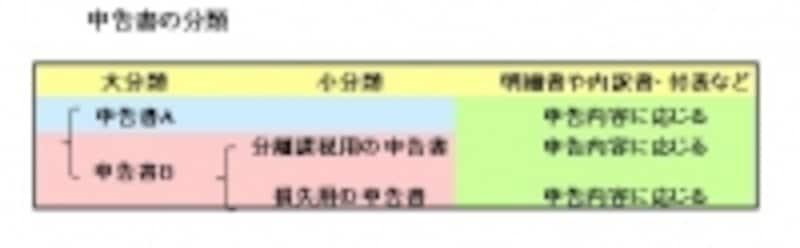 申告区分のイメージ図(筆者作成)