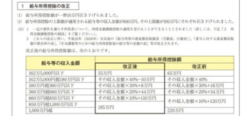 2020年から実施される給与所得控除の引下げ (出典:国税庁)