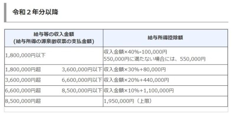 令和2年以降給与所得控除額の算定 (出典:国税庁タックスアンサーより)