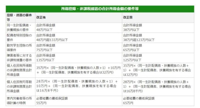 所得控除額に関する税制改正mの概要 (出典:東京都資料より)