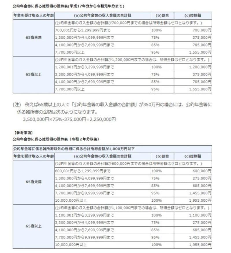 所得が1000万円以下の公的年金等控除額を控除したあとの所得の速算表 (出典:国税庁資料より)