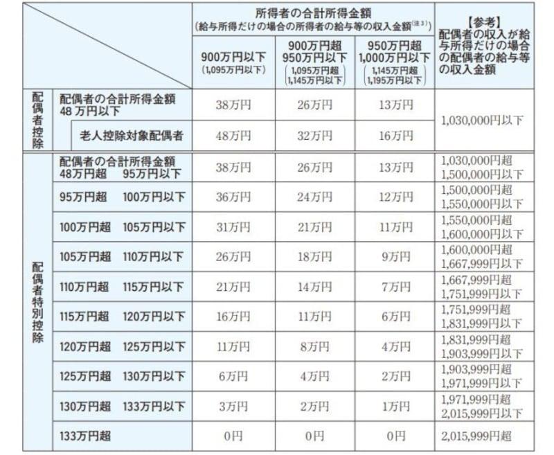 令和2年以降の配偶者控除・配偶者特別控除の適用額早見表 (出典:国税庁資料より)