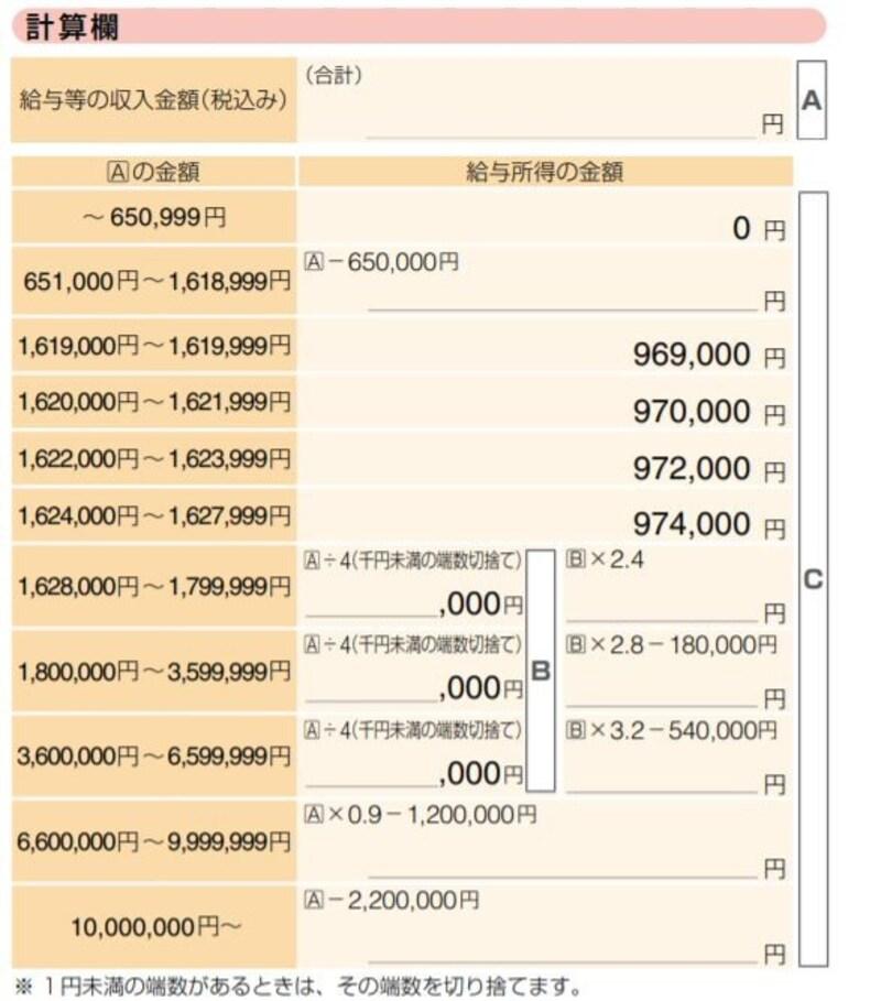 給与所得金額の速算表(国税庁ウェブサイトより)。画像内のAは給与等の収入金額、つまり年収のこと