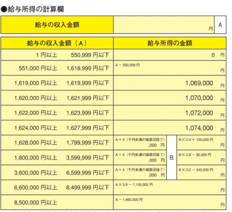給与所得金額の速算表(国税庁資料より)。図表内のAは給与等の収入金額、つまり年収のこと