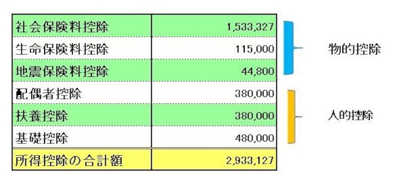 源泉徴収票のサンプルで適用されている所得控除のとりまとめ