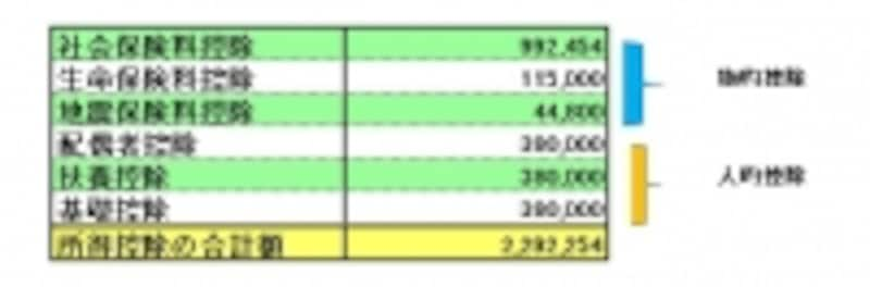 源泉徴収票のサンプルで適用されている所得控除の一覧