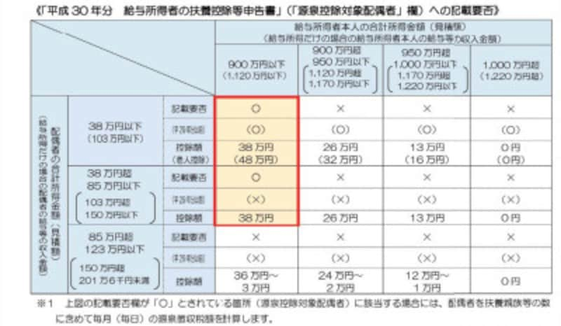 源泉控除対象配偶者の適用記載者イメージ図 (出典:国税庁資料より)