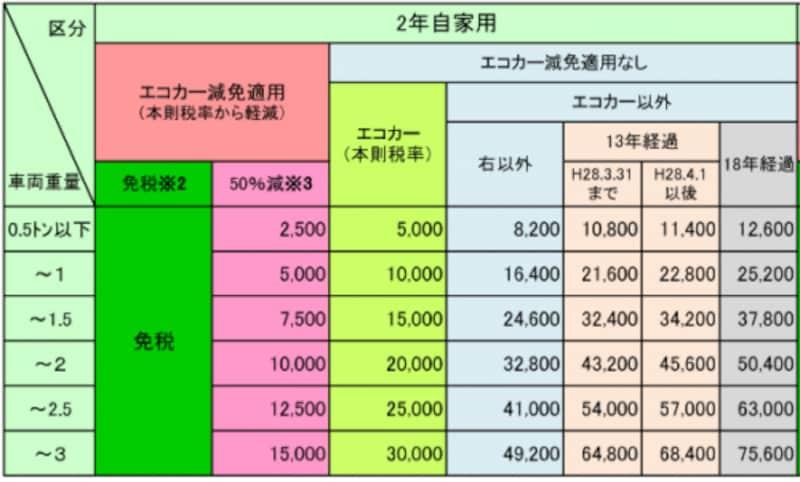 車検の際に支払う自動車重量税の早見表(乗用車、2年自家用)。画像は国土交通省ウェブサイトより