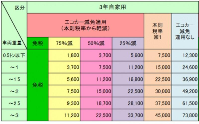 図2:新規登録時に支払う自動車重量税の早見表(乗用車、2年自家用)。画像は国土交通省ウェブサイトより