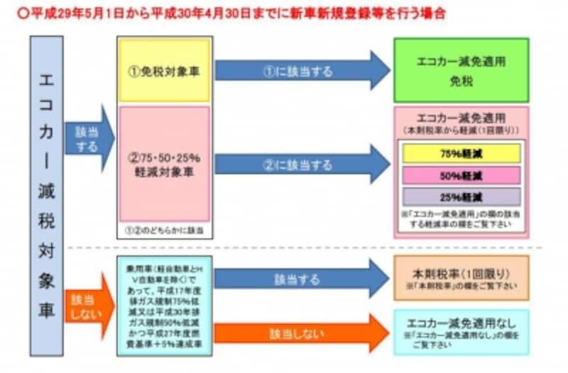 自動車重量税課税のフローチャート(出典:国土交通省)