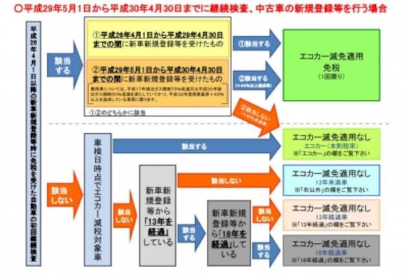 継続検査時の自動車重量税(出典:国土交通省資料より)