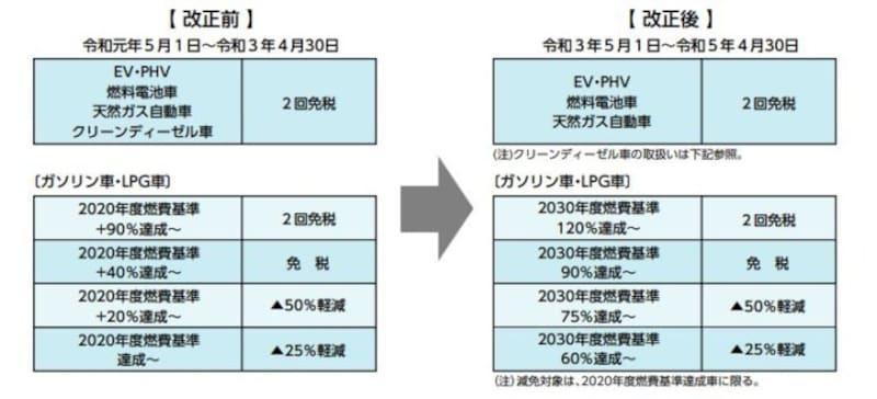2030年度燃費基準の達成度に応じた新たな自動車重量税エコカー減税の基準 (出典:財務省資料より)
