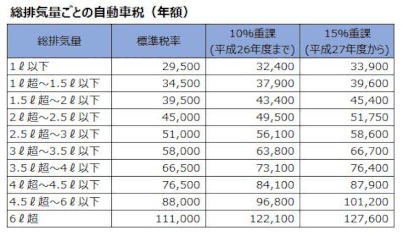 乗用車(自家用)の場合の自動車税一覧(単位:円)