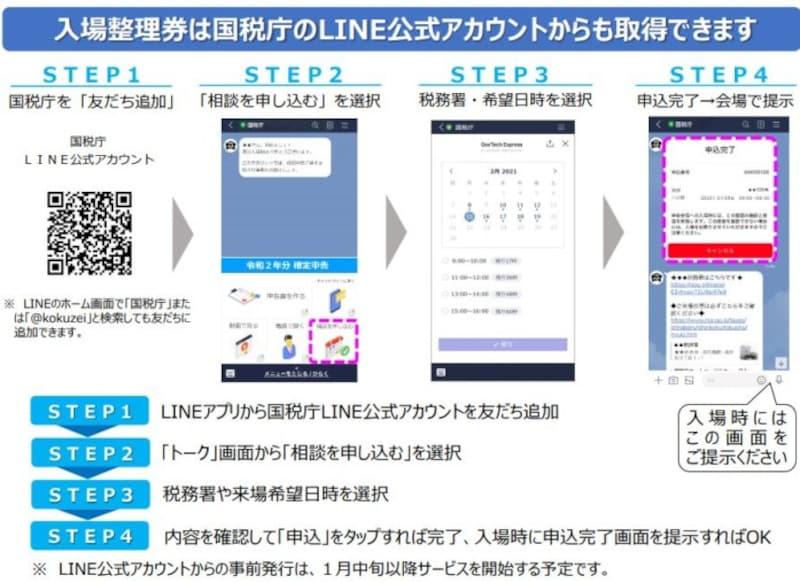 LINEアプリを利用した入場整理券の入手方法 画面イメージ(出典:国税庁資料より)
