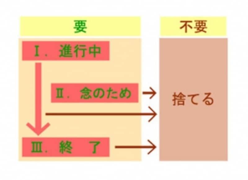 書類整理の仕方:細かく分けすぎると要不要を判断するときに迷いますので、使う頻度を基準に分ける際にも3分別までにとどめて
