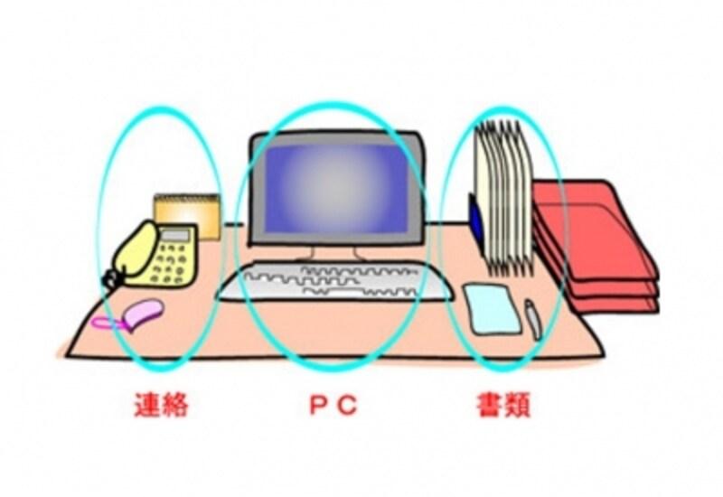 書類整理の仕方:進行中のフォルダー、決済用のトレイは右に置く