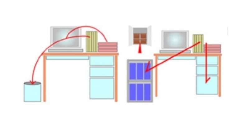 書類整理の仕方:右利きなら右から左へ流れに沿って道具を配置する