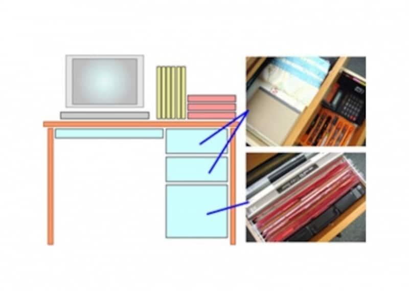 書類整理の仕方:薄くて幅広の引き出しがあれば、席を立つときや帰るときに、やりかけの書類を入れるのにいい