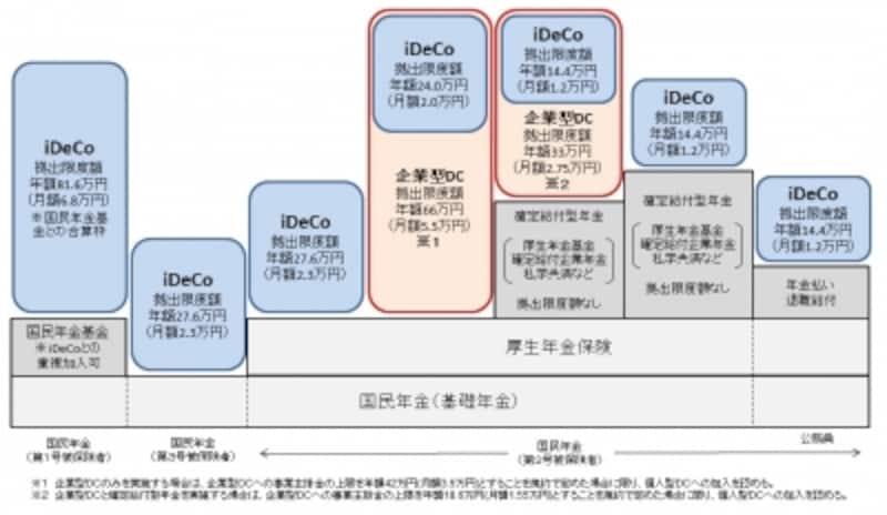 加入対象者が拡大された個人型確定拠出年金のイメージ図(出典:厚生労働省)