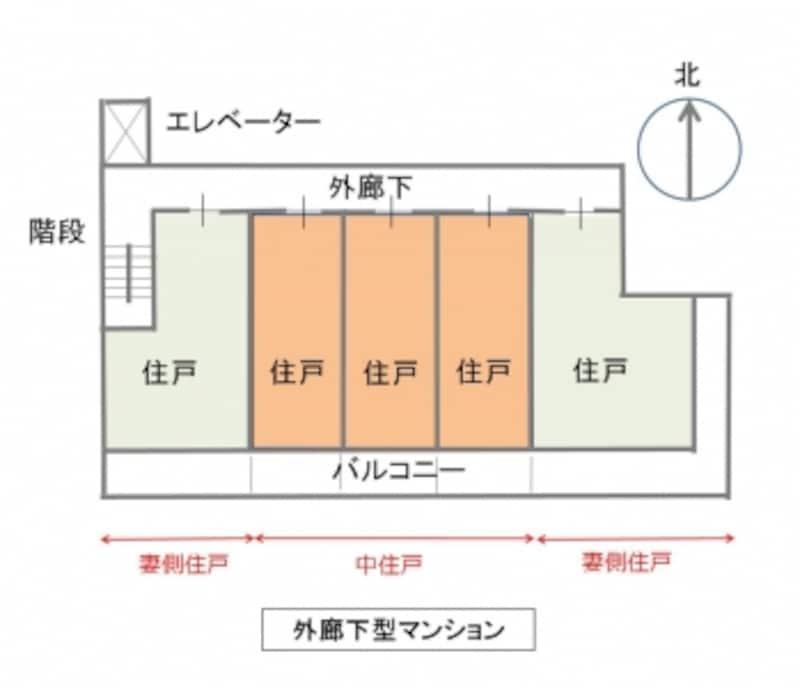 【図1】外廊下型マンション。オレンジ部分が中住戸、両端が妻側住戸