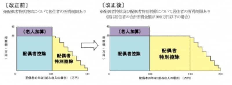 配偶者控除・配偶者特別控除の改正イメージ図(出典:国税庁)